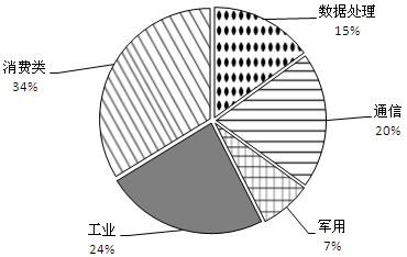 2012年我国集成电路IC行业现状报告